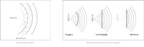 reproducción espacial de un campo sonoro
